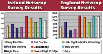 Netwrap Survey Results